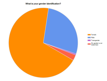 Vegans by Gender Identification in the USA (Aug 31, 2009 10:38 AM EST)