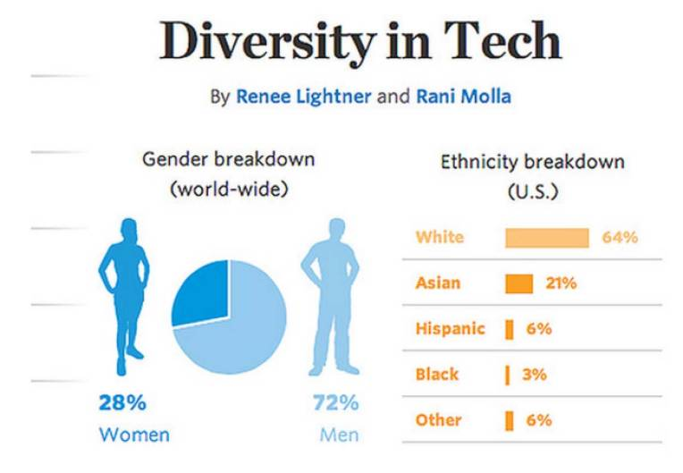 Source: http://blogs.wsj.com/digits/2014/12/30/2014-the-year-silicon-valley-spilled-its-diversity-data/